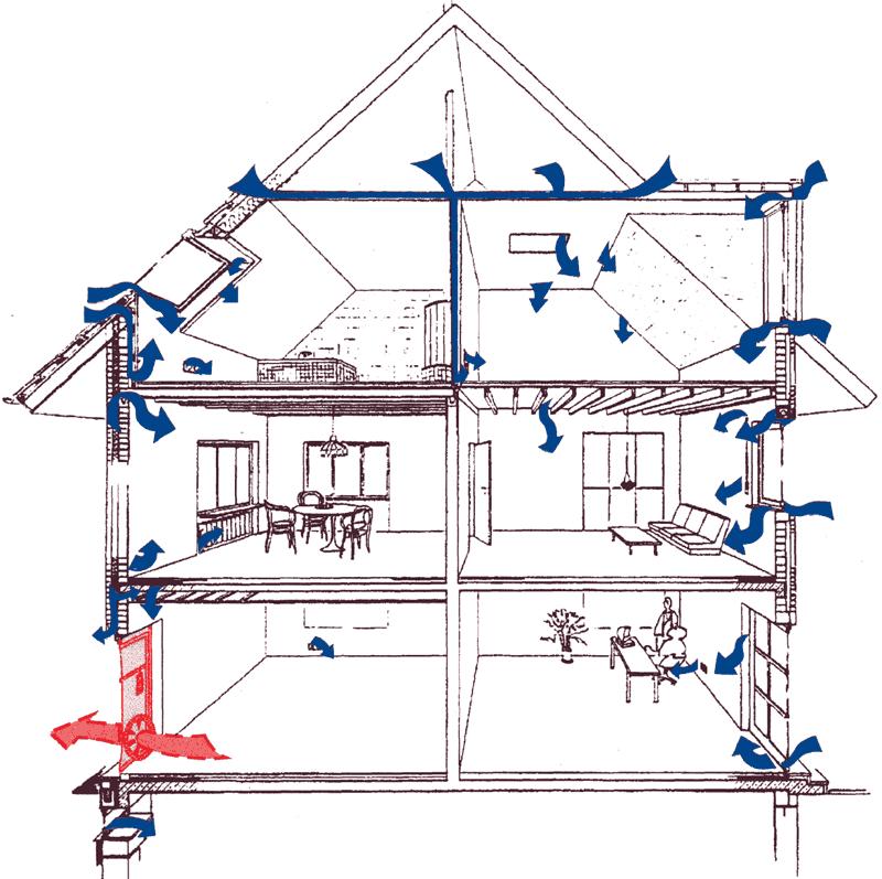 Das Prinzip der BlowerDoor-Messung: Ein Ventilator saugt Luft aus dem Gebäude. Außenluft strömt durch undichte Stellen ins Gebäudeinnere.